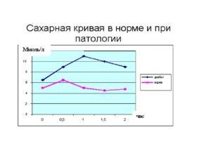 Анализ кровь на сахар результат